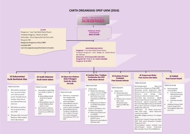 Carta Organisasi SPKP 2016